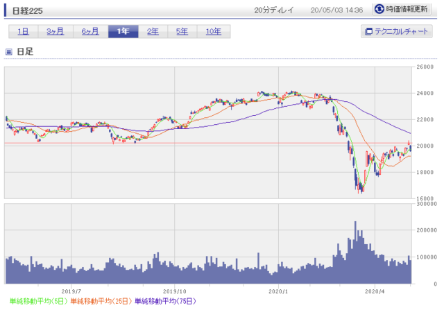 1年の日経平均株価