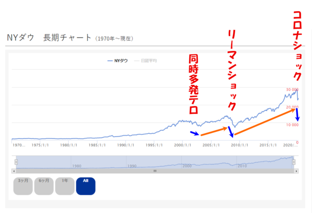 NYダウ長期チャート(株価暴落から復活の歴史)