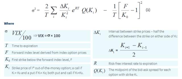 VIX指数計算式