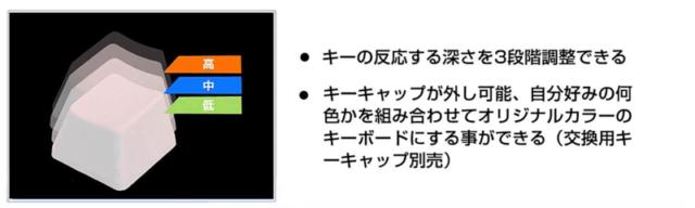 NiZキーボード_APC機能:キーの反応する深さ3段階調整
