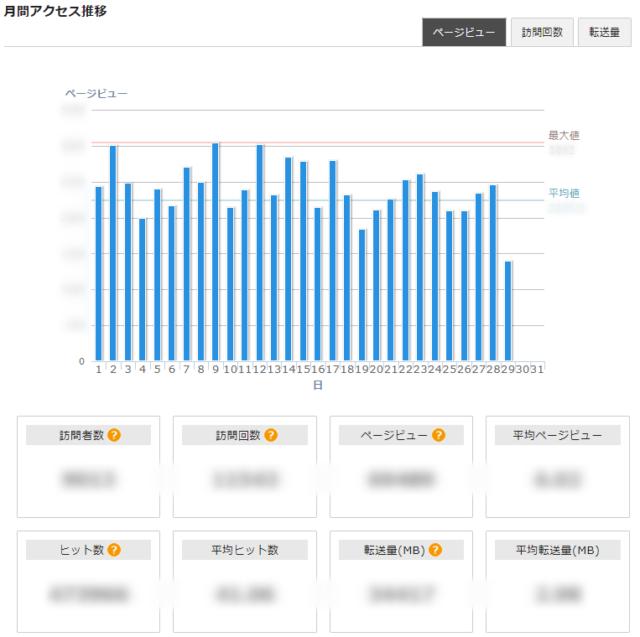 XSERVERアクセス解析_月間アクセス推移