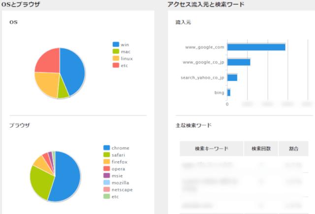 XSERVERアクセス解析_OSとブラウザ&アクセス流入元と検索ワード