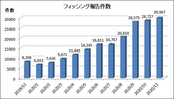 フィッシング報告件数_202011