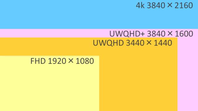 解像度比較_FHD,UWQHD,UWQHD+,4k