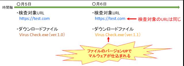 VirusTotal(ウイルストータル)_ファイルのバージョンアップでマルウェアが仕込まれた場合
